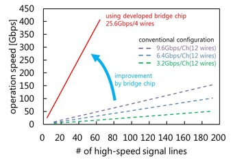 Fig.2 Improvement by bridge chips