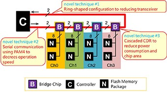 Fig.1 Connection using bridge chips
